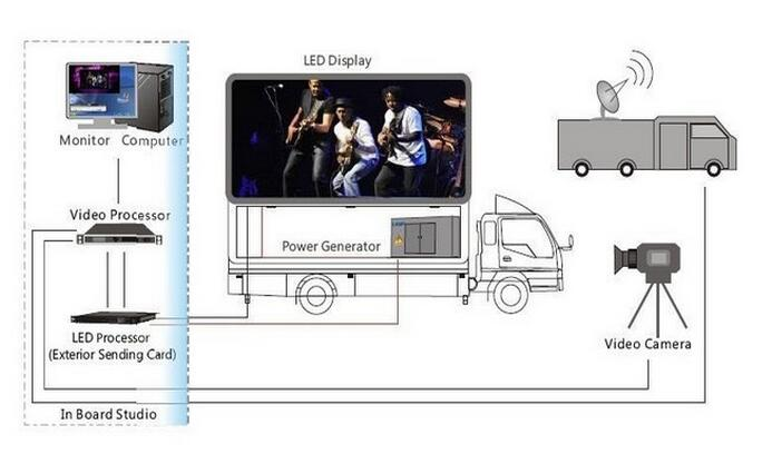 led digital billboard truck