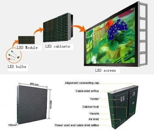 Outdoor P10 DIP LED Screen